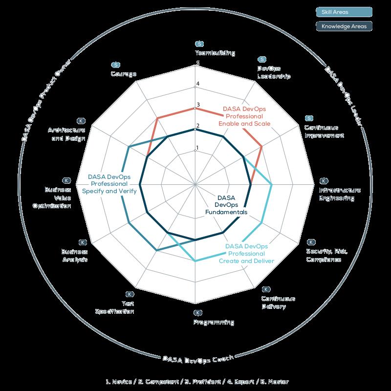 DASA Competence Model