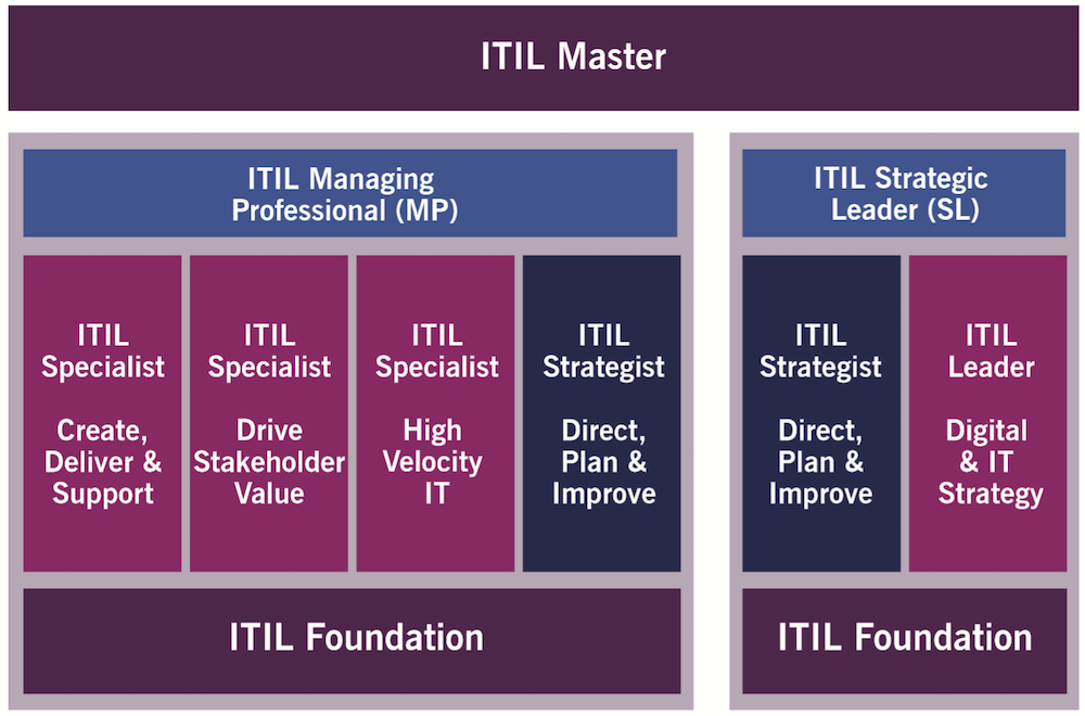 ITIL4 Managing Professional Certification